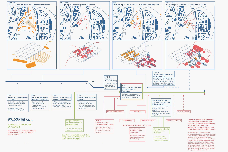 Prozess und Arealentwicklung